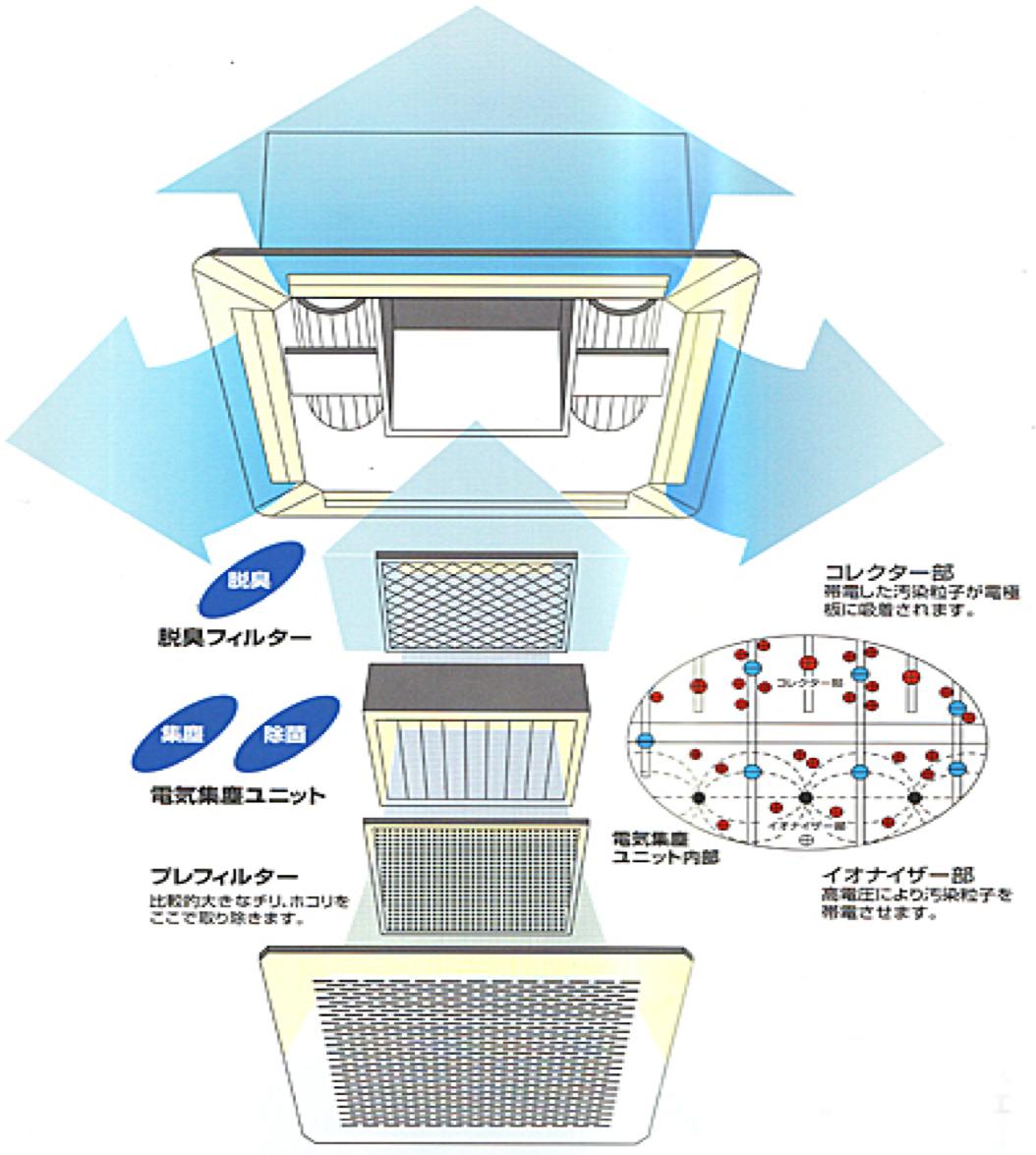 空気清浄装置エアロシステム35MD